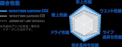 WINTER MAXX 02の総合性能:氷上性能、ウエット性能、ライフ長持ち性能、効き長持ち性能、ドライ性能、雪上性能 比較