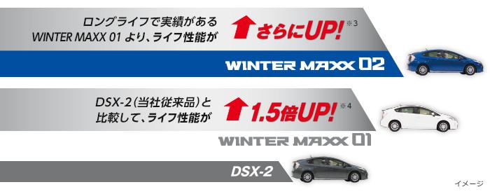 当社従来品とWINTER MAXX 02 とのライフ性能比較