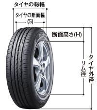 タイヤの偏平率