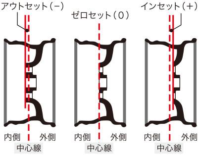 オフセット   タイヤ関連用語集 【DUNLOP】ダンロップタイヤ 公式